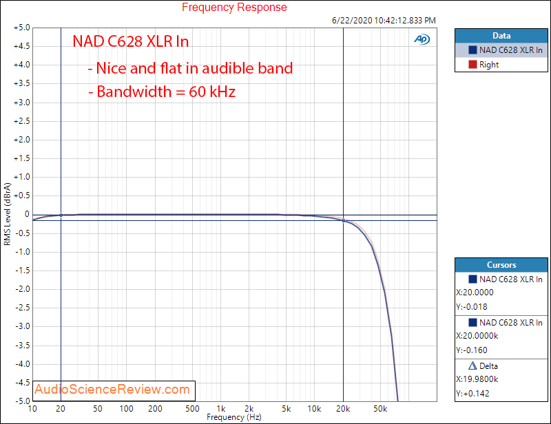 NAD C268 Hypex UcD Power Amplifier Frequency Response Bandwidth Audio Measurements.png