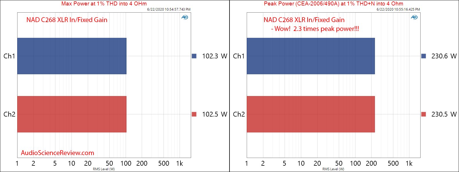 NAD C268 Hypex UcD Power Amplifier Peak and Max Power into 4 Ohm Audio Measurements.png