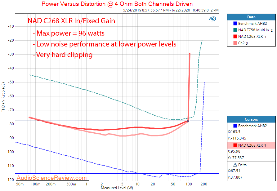 NAD C268 Hypex UcD Power Amplifier Power into 4 Ohm Audio Measurements.png