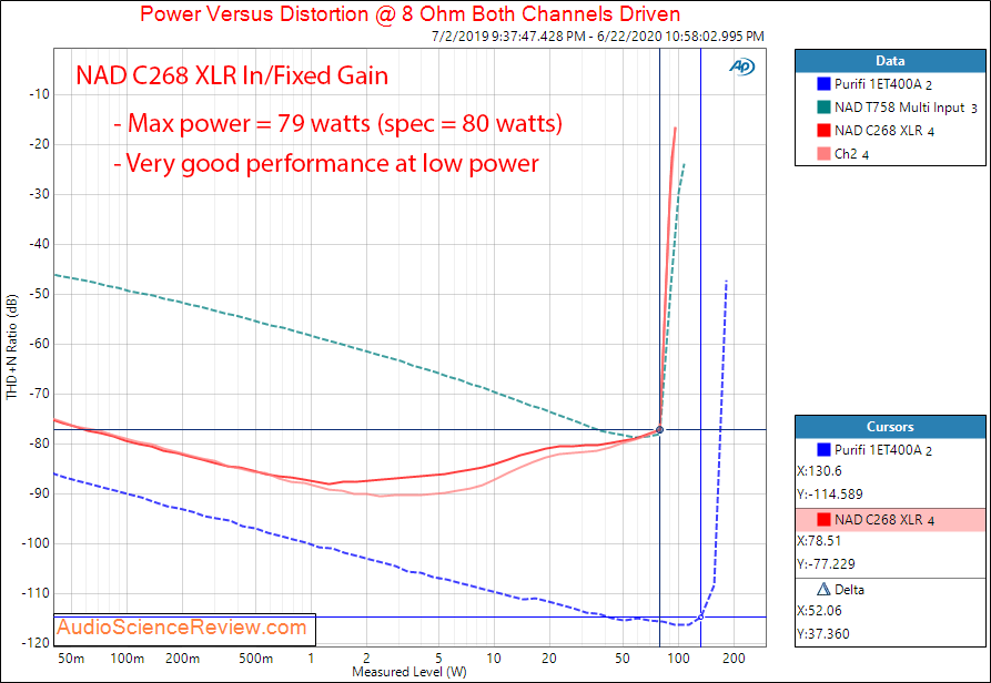 NAD C268 Hypex UcD Power Amplifier Power into 8 Ohm Audio Measurements.png
