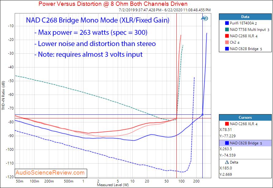 NAD C268 Hypex UcD Power Amplifier Power into 8 Ohm Bridged Audio Measurements.png