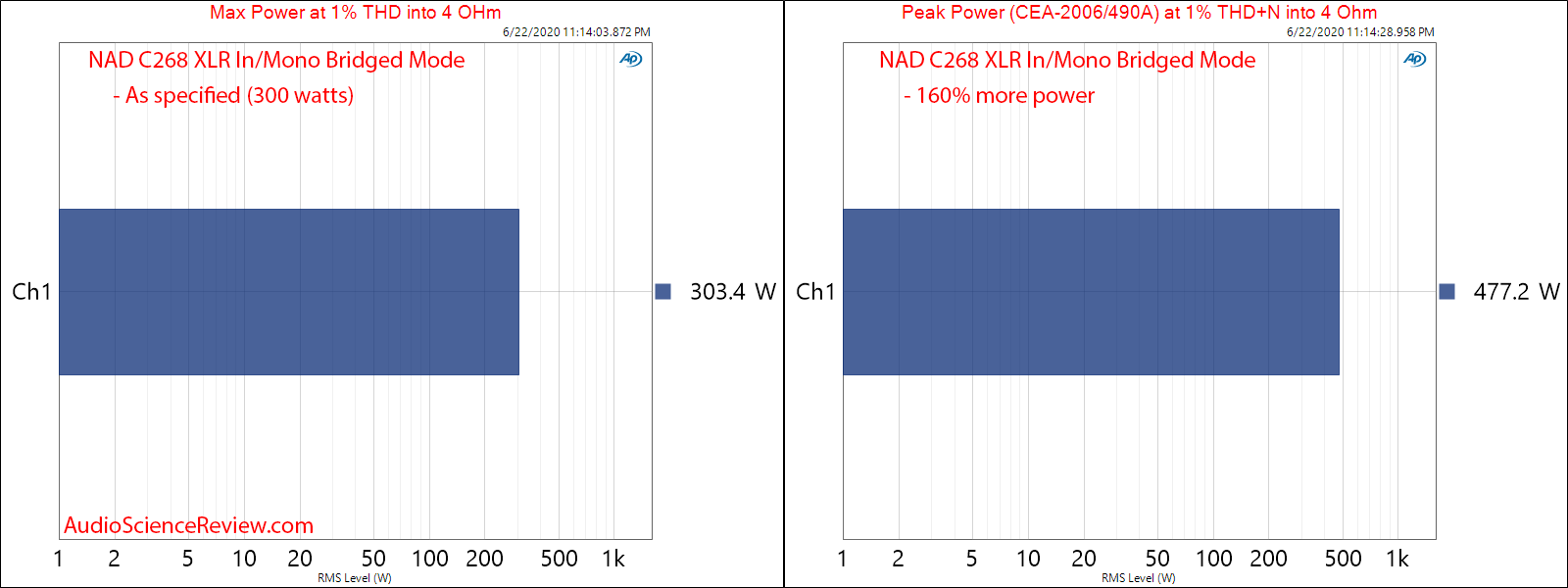 NAD C268 Hypex UcD Power Amplifier Power into 8 Ohm Bridged Max and Burst Audio Measurements.png