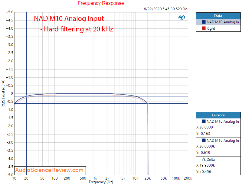 NAD M10 BluOS STREAMING AMPLIFIER analog in frequency response Audio Measurements.png