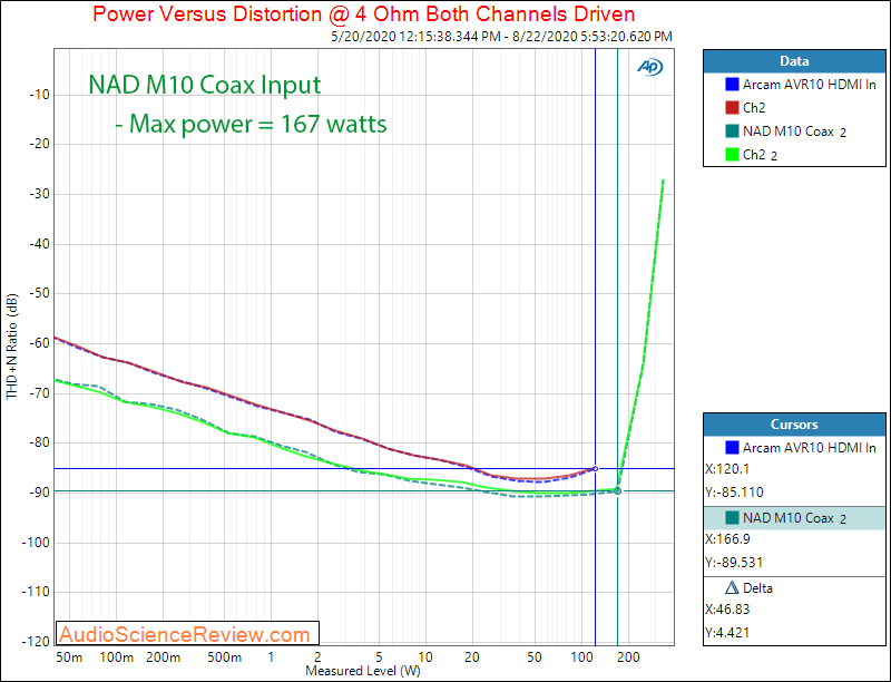 NAD M10 BluOS STREAMING AMPLIFIER Coax In Power into 4 ohm Audio Measurements.png