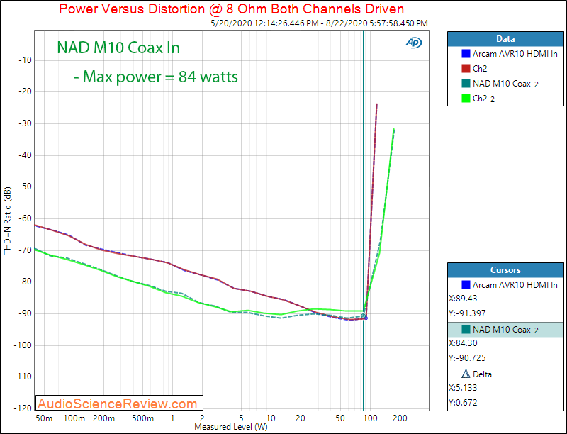 NAD M10 BluOS STREAMING AMPLIFIER Coax In Power into 8 ohm Audio Measurements.png
