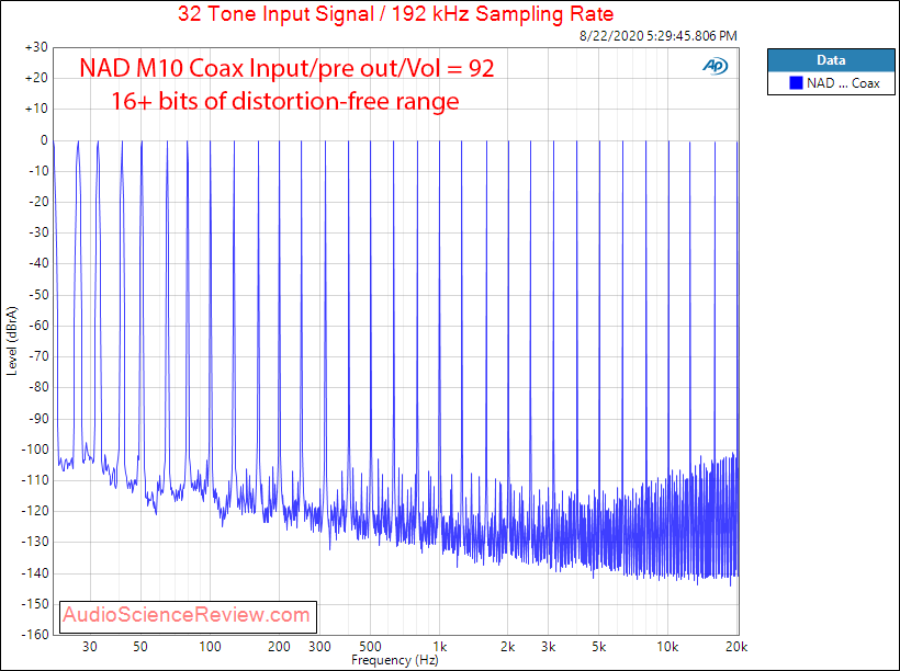 NAD M10 BluOS STREAMING AMPLIFIER DAC Multitone Audio Review.png