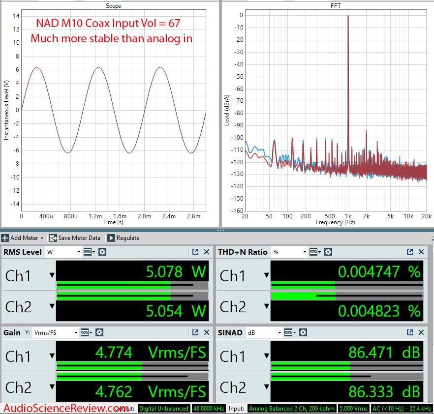 NAD M10 BluOS STREAMING AMPLIFIER Digigtal In Audio Measurements.png