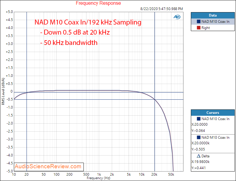 NAD M10 BluOS STREAMING AMPLIFIER Digital in frequency response Audio Measurements.png