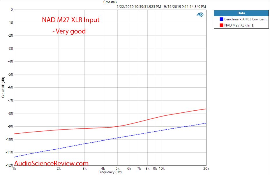 NAD M27 Seven-Channel Amplifier Crosstalk Audio Measurements.png