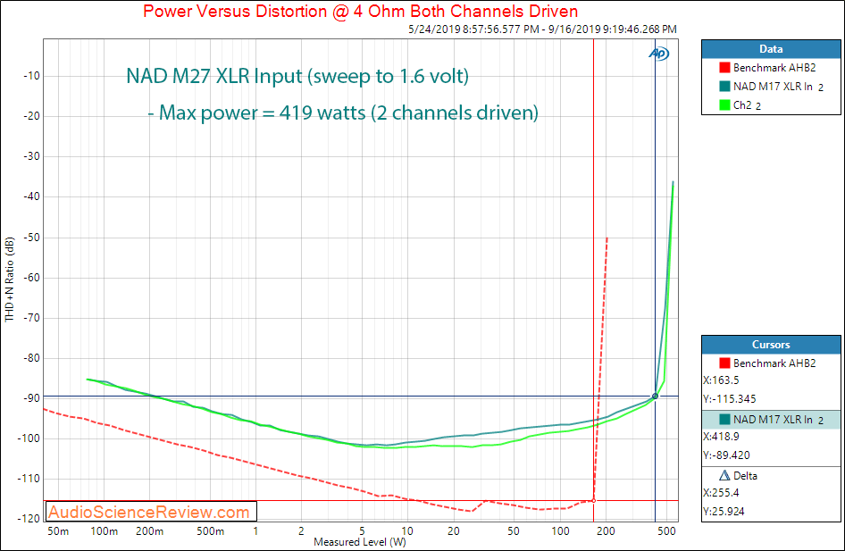 NAD M27 Seven-Channel Amplifier Power into 4 ohm Audio Measurements.png
