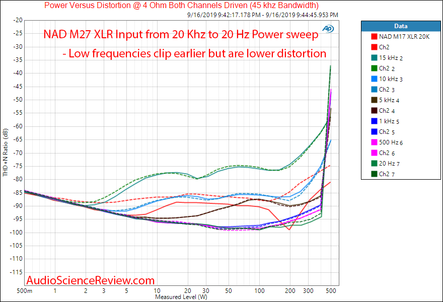 NAD M27 Seven-Channel Amplifier Power into 4 ohm versus frequency Audio Measurements.png