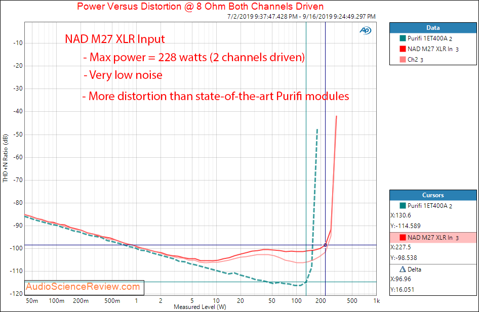 NAD M27 Seven-Channel Amplifier Power into 8 ohm Audio Measurements.png