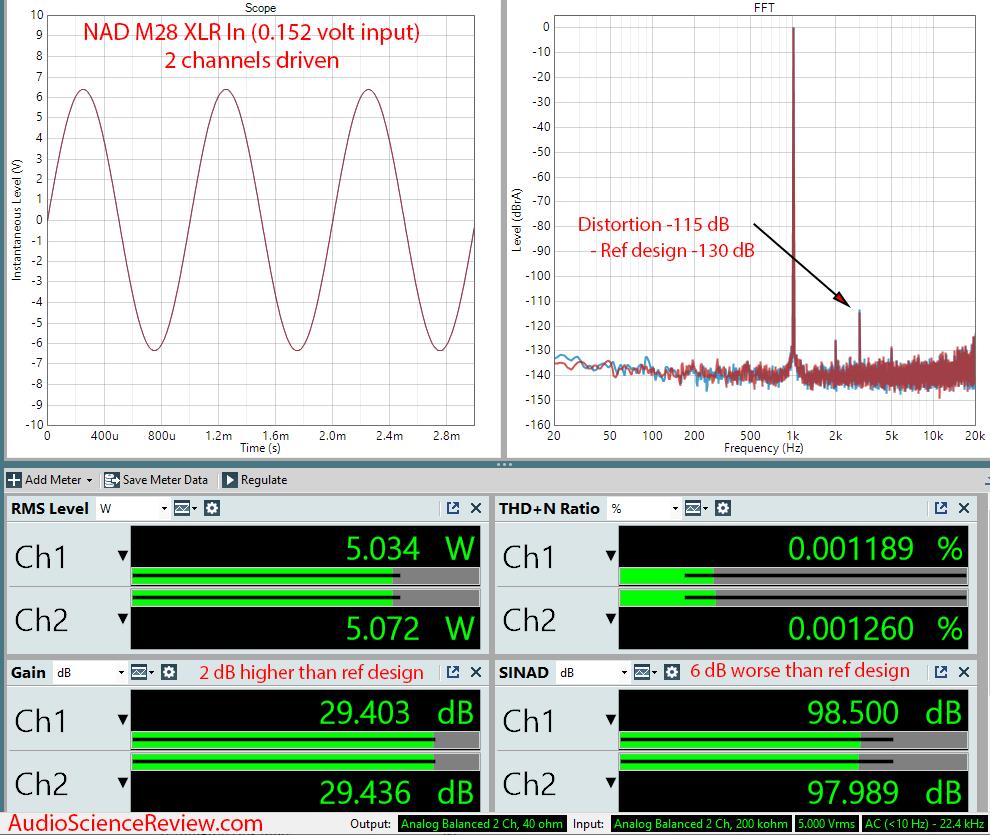NAD M28 Multichannel Purifi Class D Amplifier Audio Measurements.png