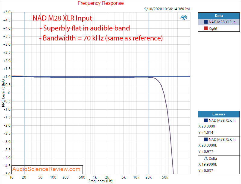 NAD M28 Multichannel Purifi Class D Amplifier Frequency Response Audio Measurements.png