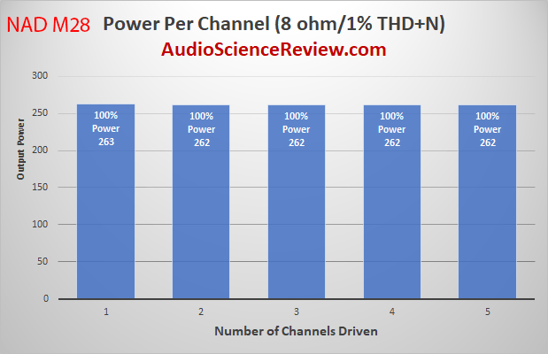 NAD M28 Multichannel Purifi Class D Amplifier Multichannel Power into 8 ohm Audio Measurements.png