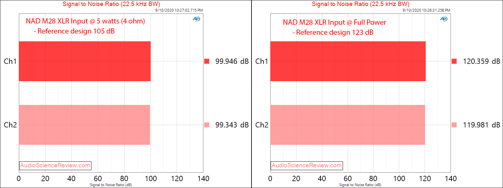 NAD M28 Multichannel Purifi Class D Amplifier SNR Audio Measurements.png