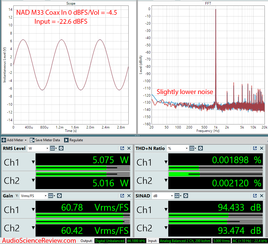 NAD M33 Streaming DAC and Amplifier Analog Coax In Audio Measurements.png