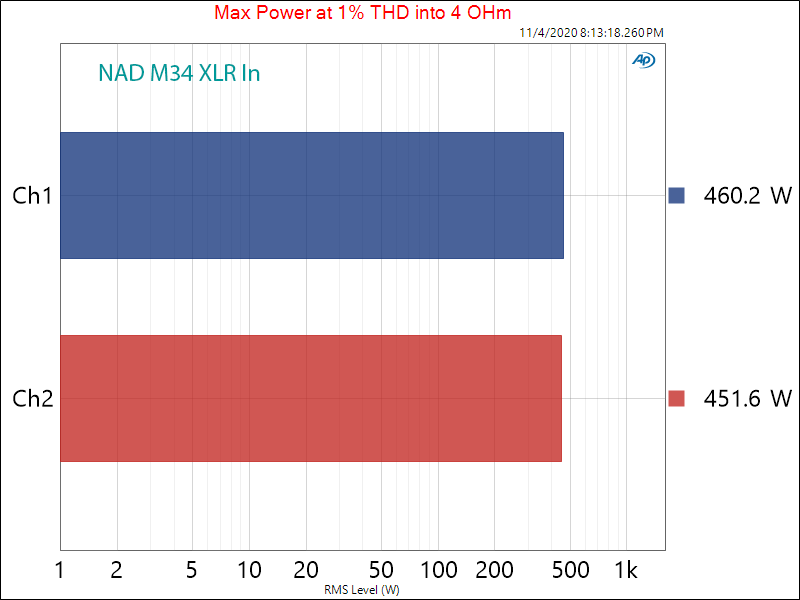NAD M33 Streaming DAC and Amplifier Analog Coax In Max Power into 4 ohm Audio Measurements.png