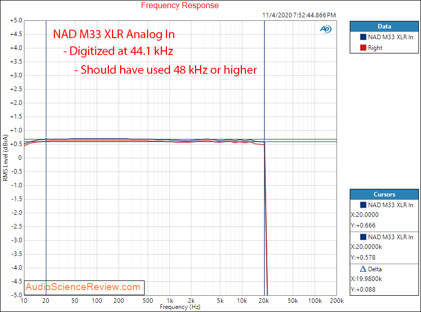 NAD M33 Streaming DAC and Amplifier Analog XLR In Frequency Response Audio Measurements.png