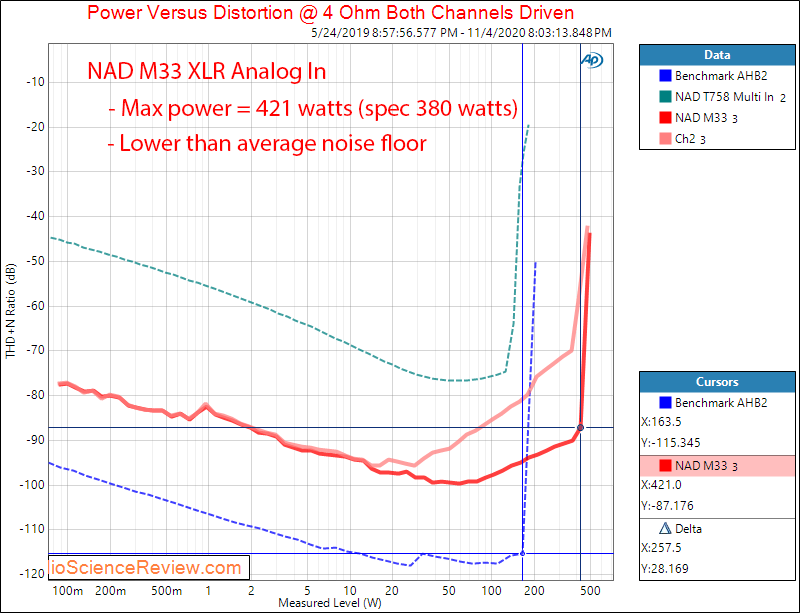 NAD M33 Streaming DAC and Amplifier Analog XLR In Power into 4 ohm Audio Measurements.png