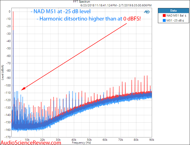 NAD M51 DAC and digital Pre-amplifier USB 1 kHz spectrum Compared with -25 dB Measurements.png