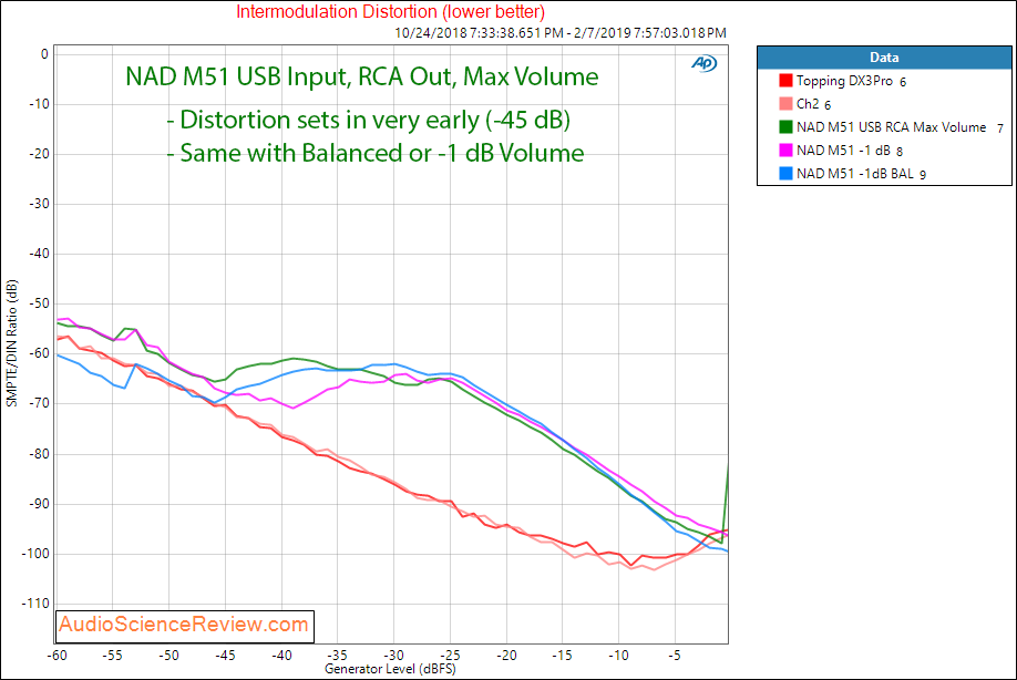 NAD M51 DAC and digital Pre-amplifier USB Intermodulation Distortino Measurements.png