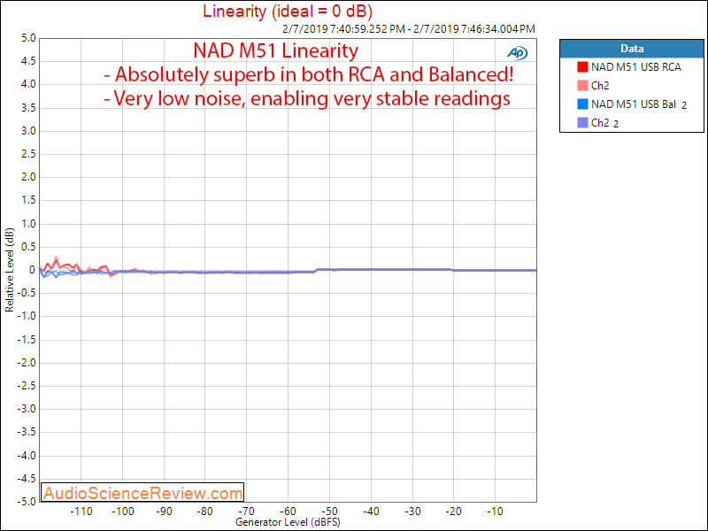 NAD M51 DAC and digital Pre-amplifier USB Linearity Measurements.png