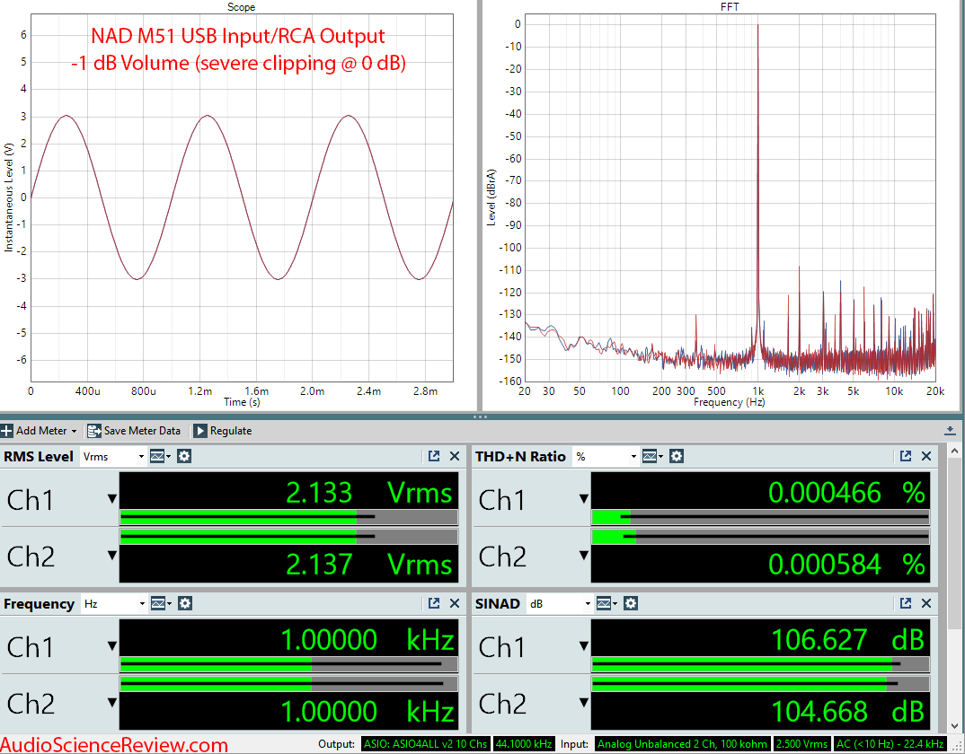 NAD M51 DAC and digital Pre-amplifier USB RCA Measurements.png