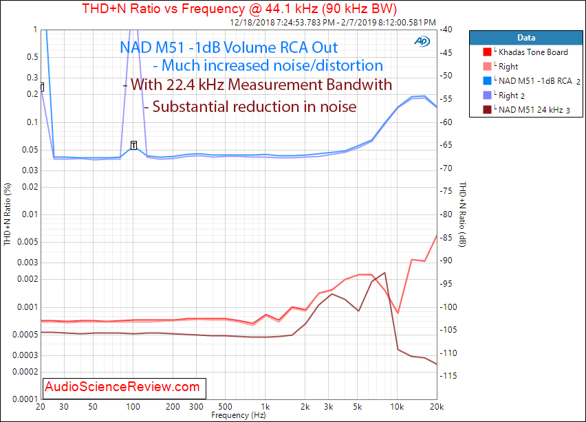 NAD M51 DAC and digital Pre-amplifier USB THD vs Frequency Measurements.png