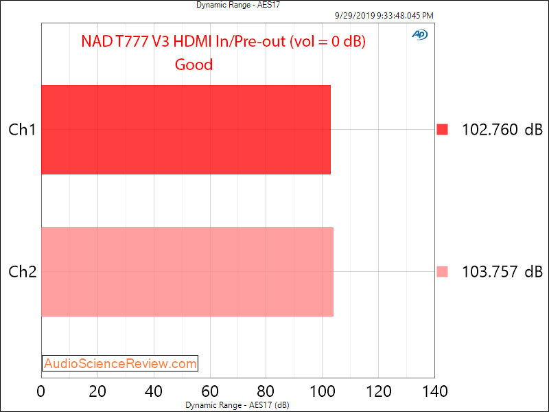 NAD T777 V3 Home Theater Surround AVR HDMI In Dynamic Range Audio Measurements.png
