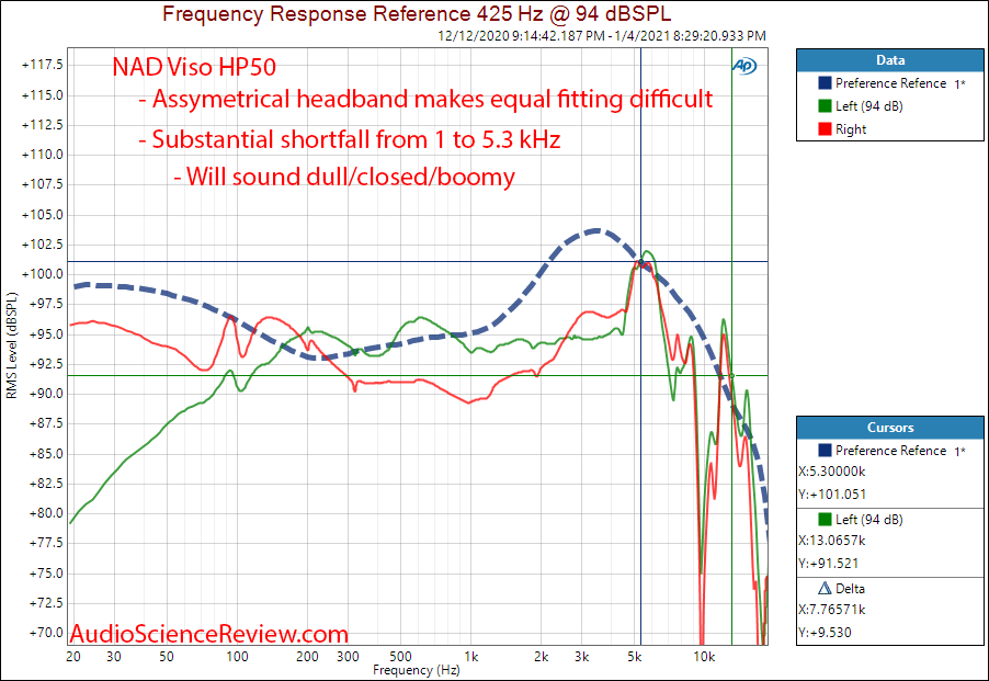 NAD Viso HP50 frequency response measurements.png