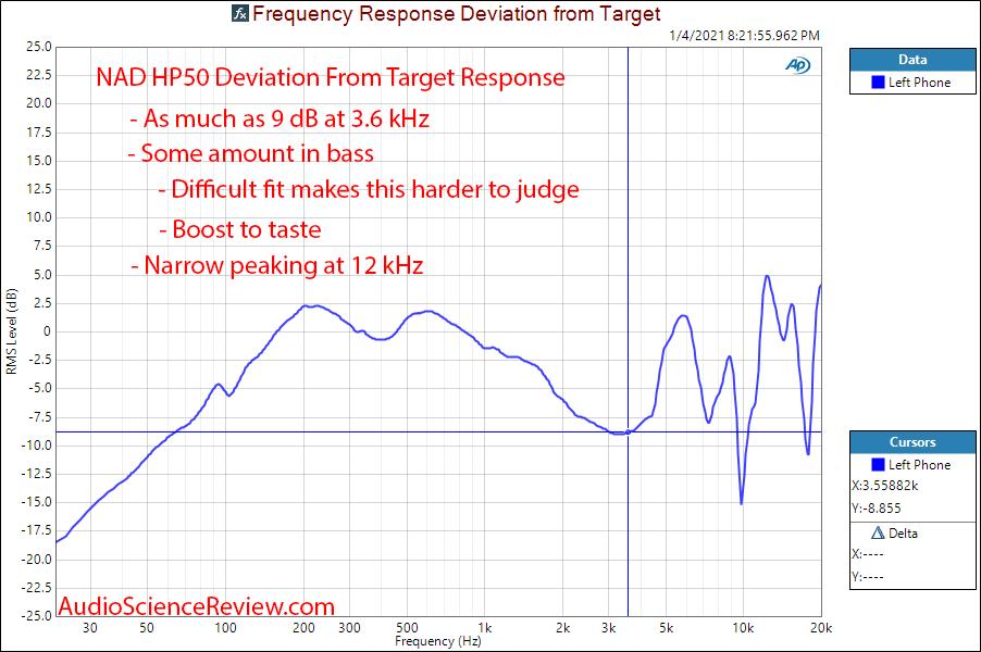 NAD Viso HP50 frequency response measurements vs target.png