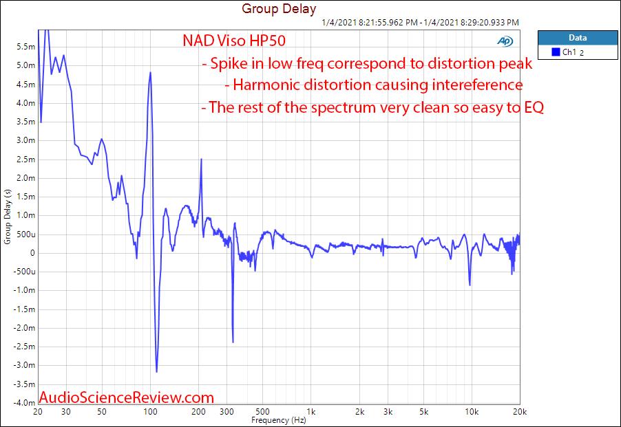 NAD Viso HP50 Measurement Group Delay.png