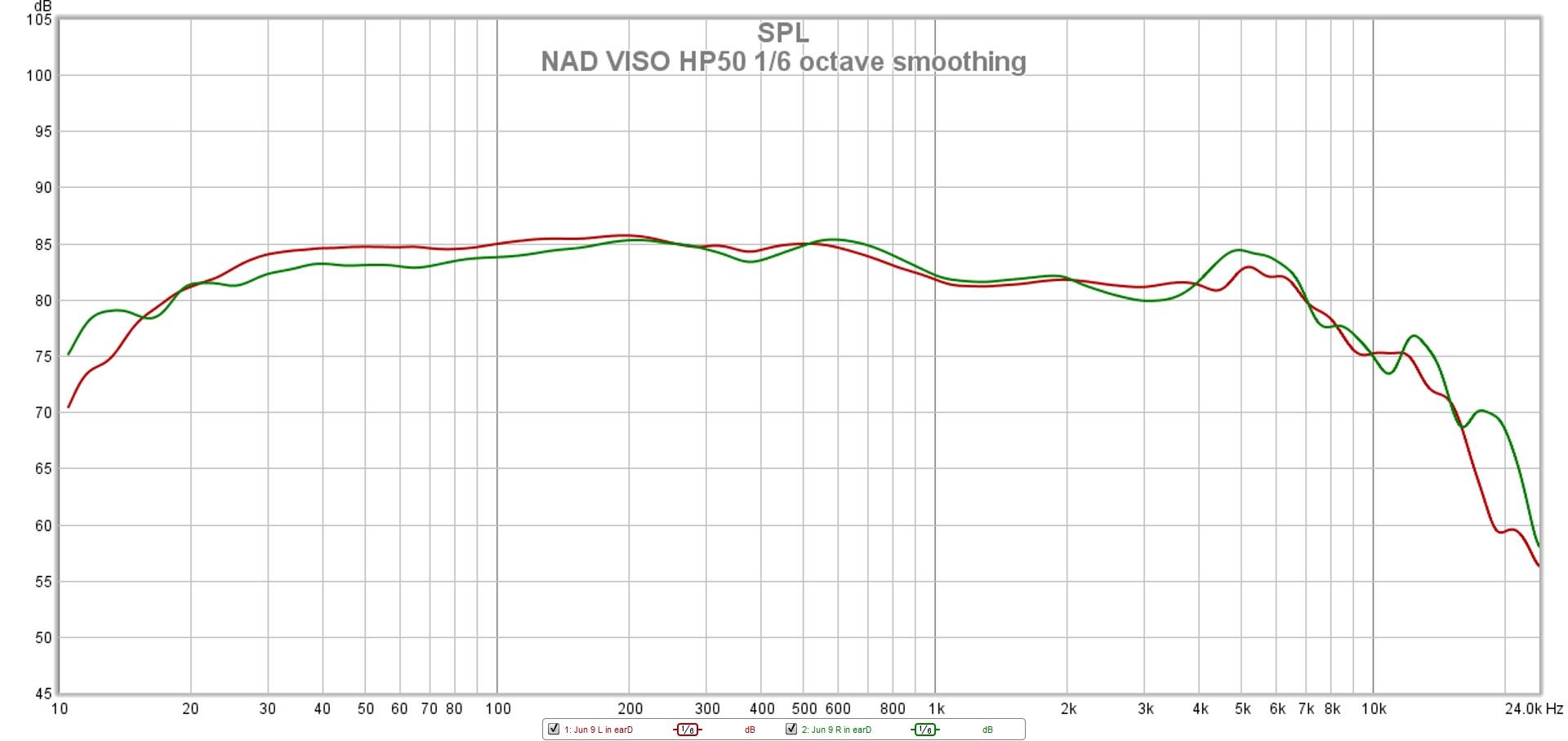 NAD VISO HP50 onesixth octave smoothing.jpg