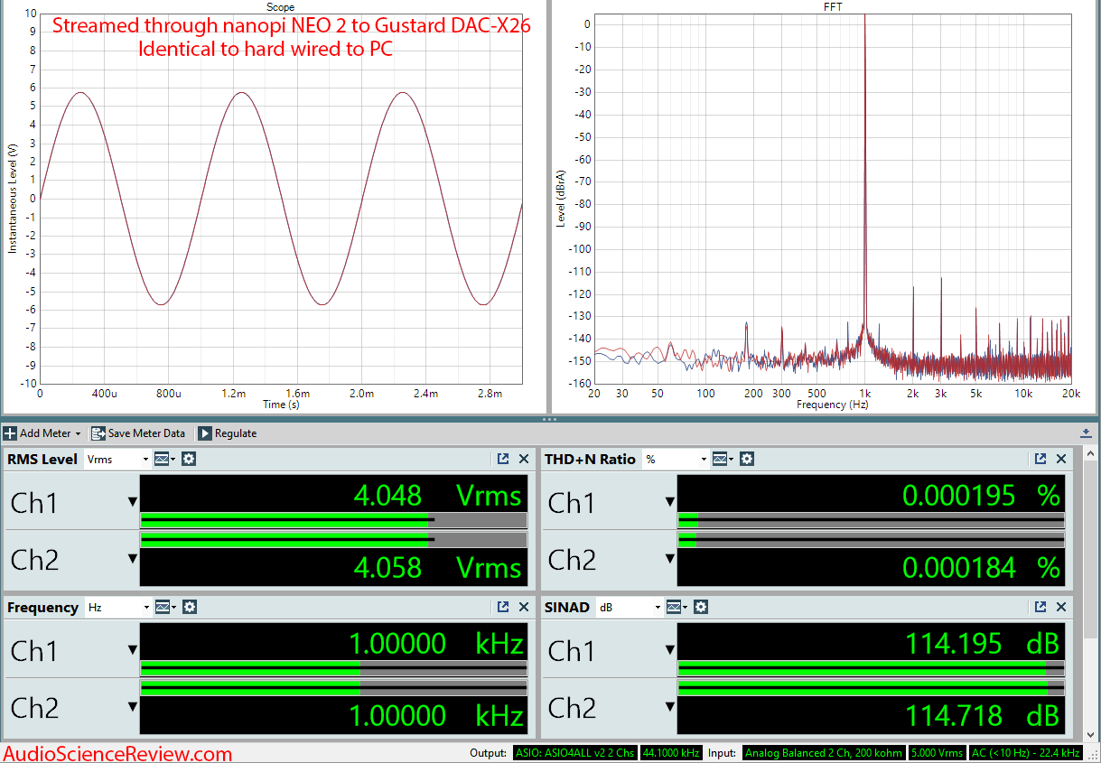 NanoPi NEO 2 Dietpi Roon Streamer Dashboard Audio Measurements.png