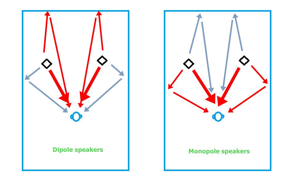 narrow room dipole vs mono.png
