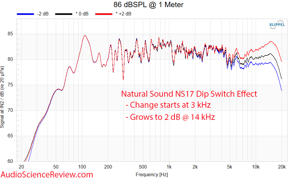 Natural Sound NS17 dip switch change Frequency Response Mesaurements back panel passive flagsh...png