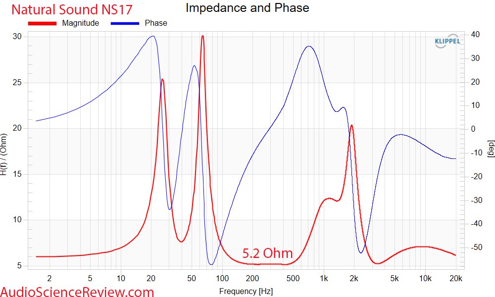 Natural Sound NS17 impedance and phase vs Frequency Response Mesaurements back panel passive f...png