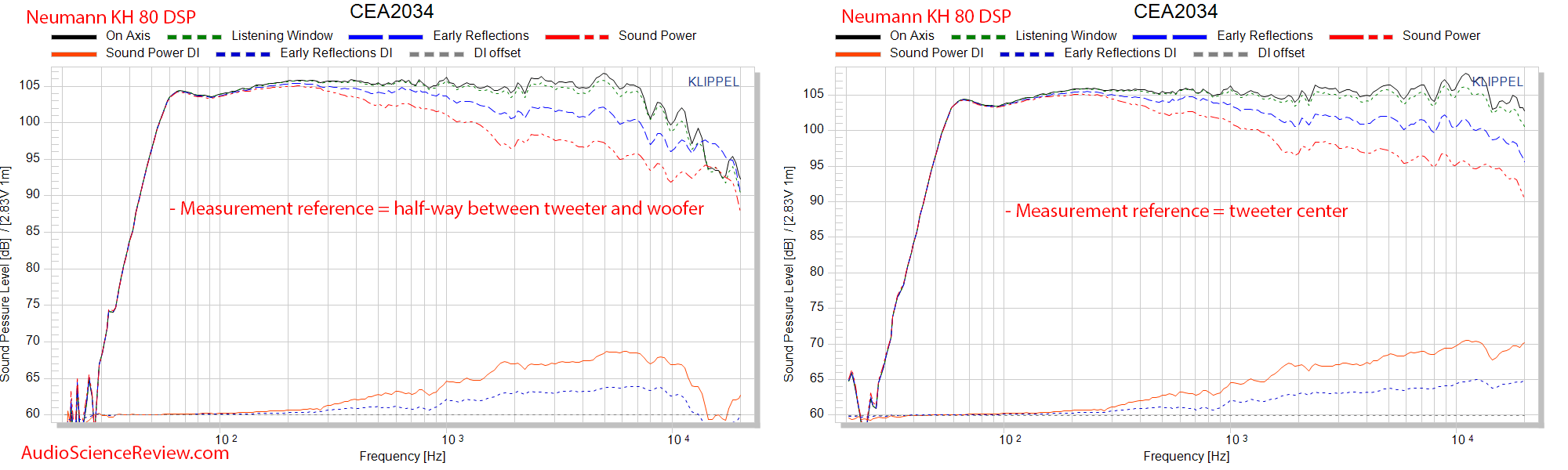 Neumann KH 80 DSP Monitor Active Studio Pro Speaker Compared to Acoustic Center Measurements.png