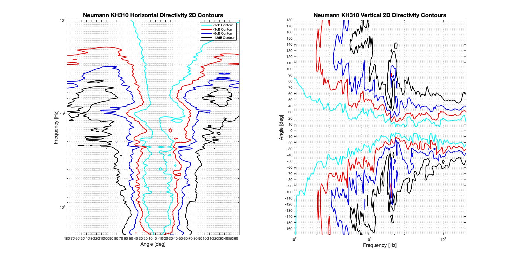 Neumann KH310 2D surface Directivity Contour Only Data.png