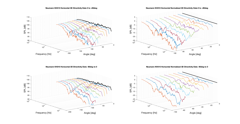 Neumann KH310 Horizontal 3D Directivity data.png