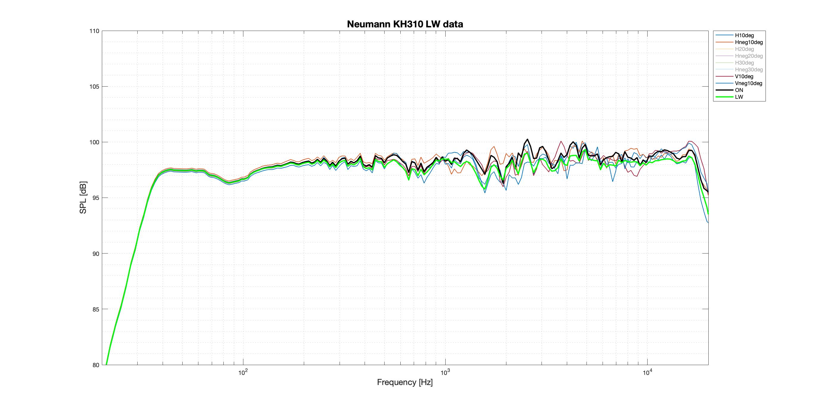 Neumann KH310 LW better data.png