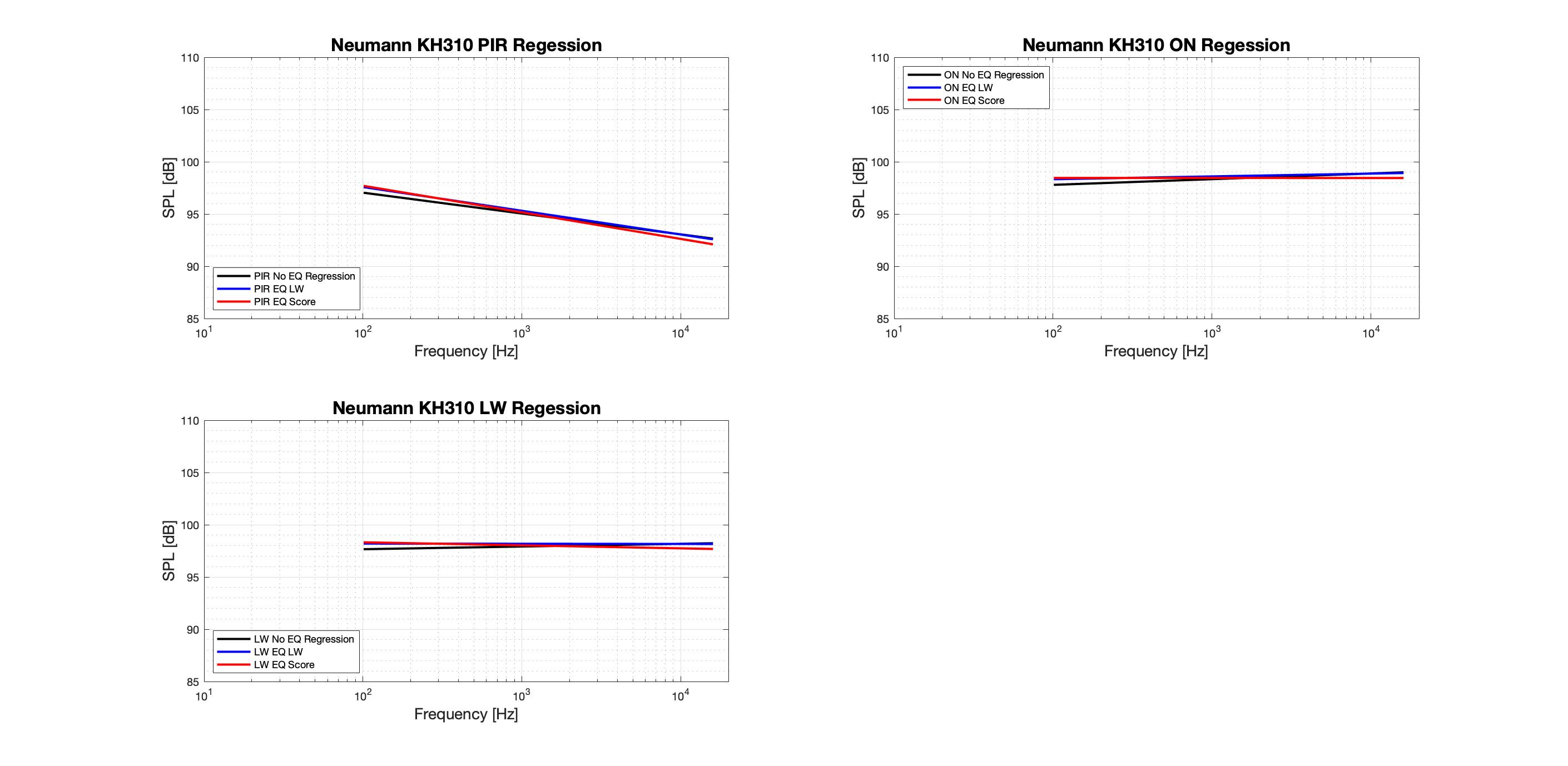 Neumann KH310 Regression-Tonal.png