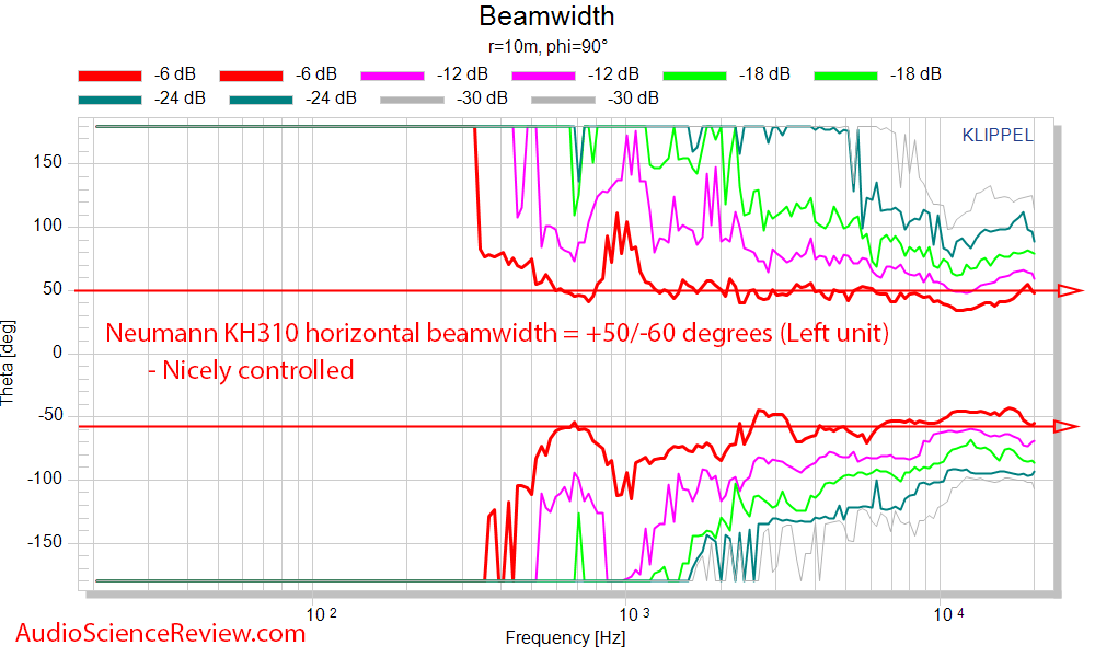 Neumann KH310AMeasurements horizontal beamwidth.png