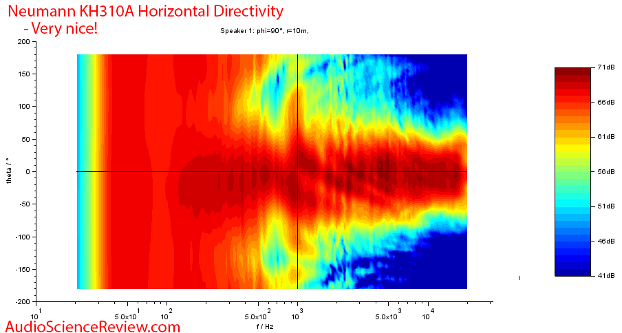Neumann KH310AMeasurements horizontal directivity.png