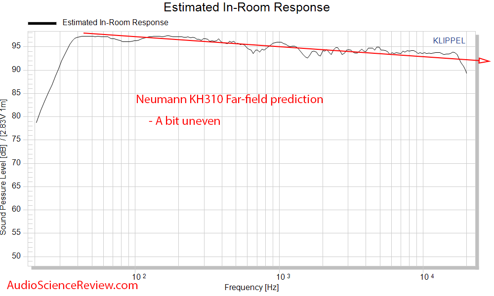 Neumann KH310AMeasurements Spinorama CTA-2034 Predicted In-room Frequency Response Measurement.png