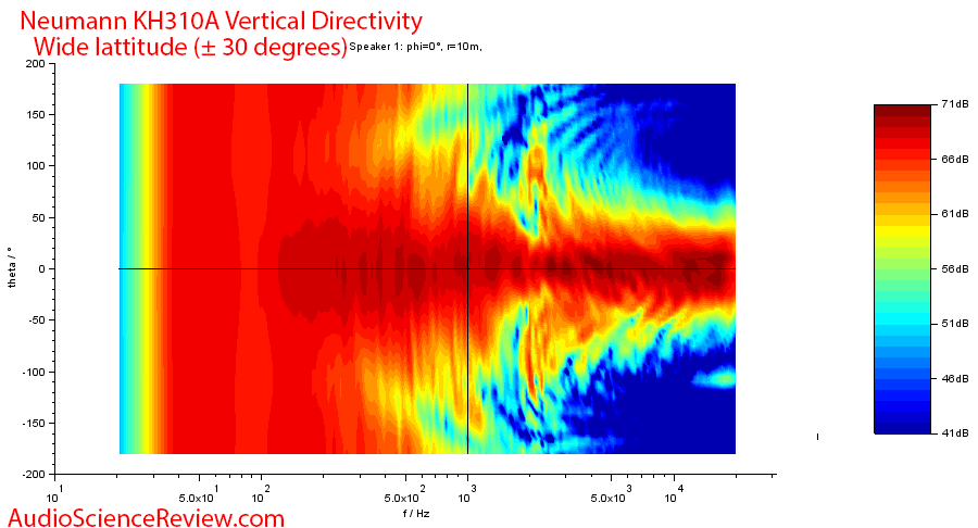 Neumann KH310AMeasurements Vertical directivity.png