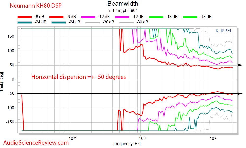 Neumann KH80 DSP Beamwidth.png
