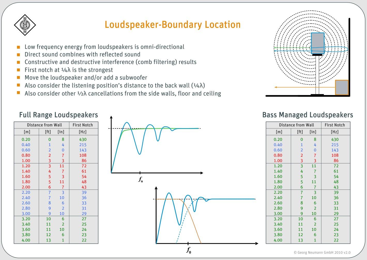 Neumann Loudspeaker-Boundary Location guide.jpg