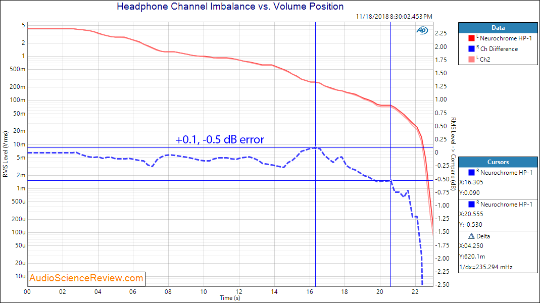 Neurochrome HP-1 Headphone Amplifier channel imbalance Measurements.png